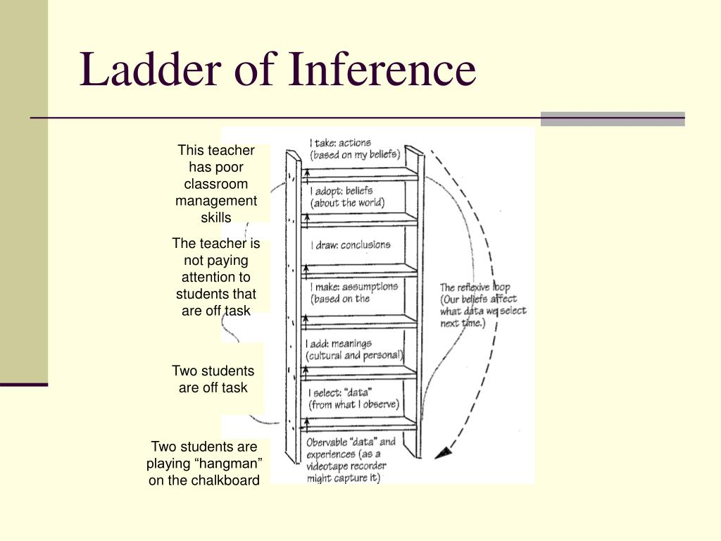 Ladder of Inference