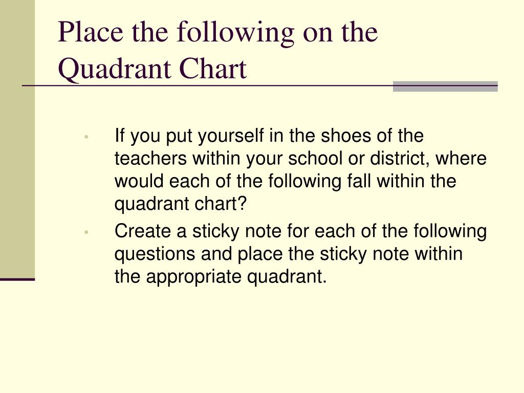 Place the following on the Quadrant Chart