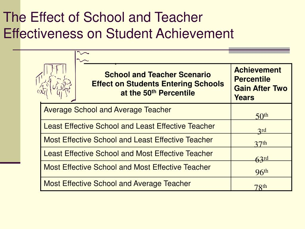 The Effect of School and Teacher Effectiveness on Student Achievement