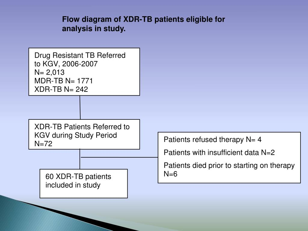 Flow diagram of XDR-TB patients eligible for analysis in study.