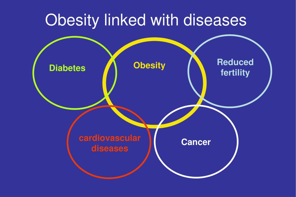 Obesity linked with diseases
