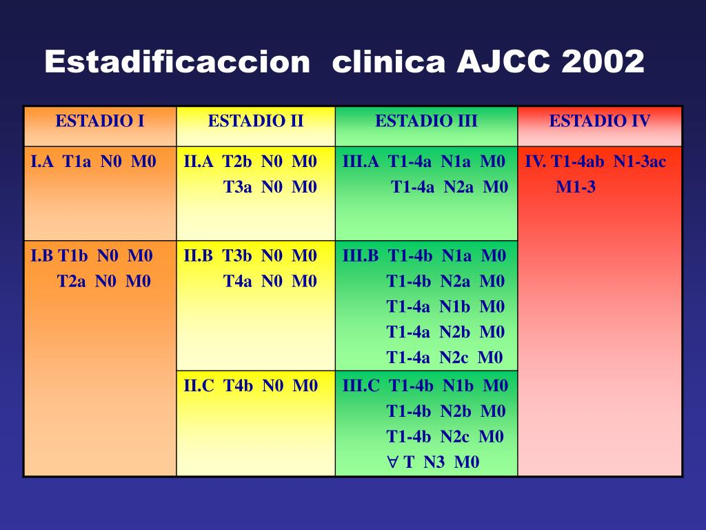 Estadificaccion  clinica AJCC 2002