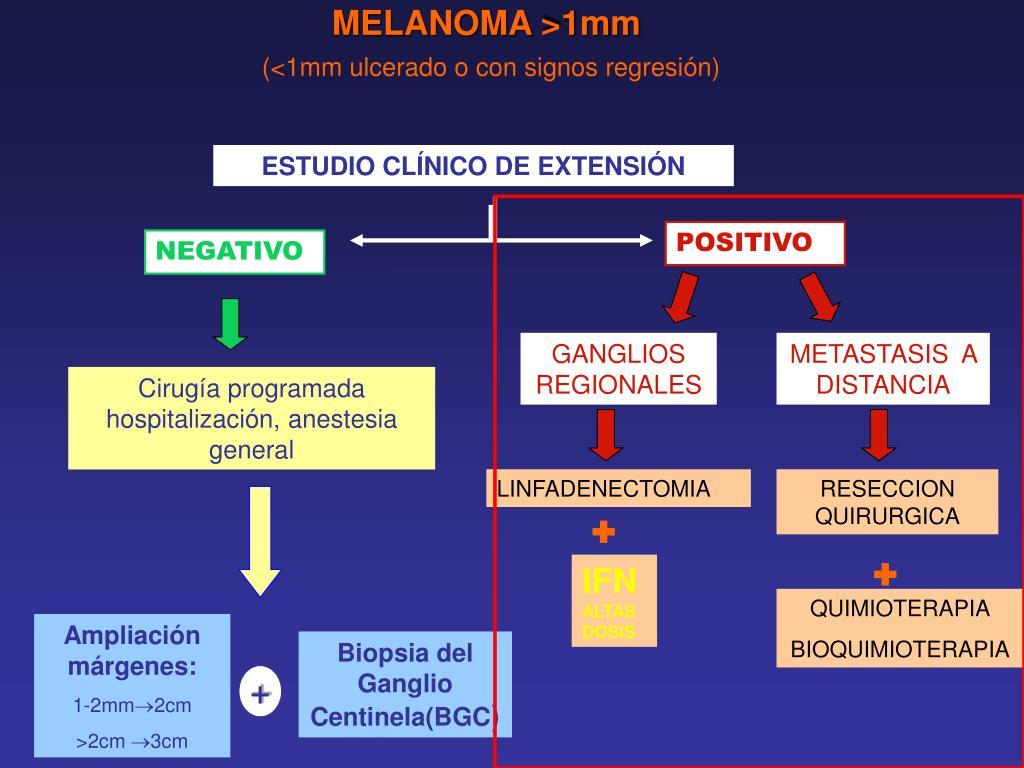 MELANOMA >1mm