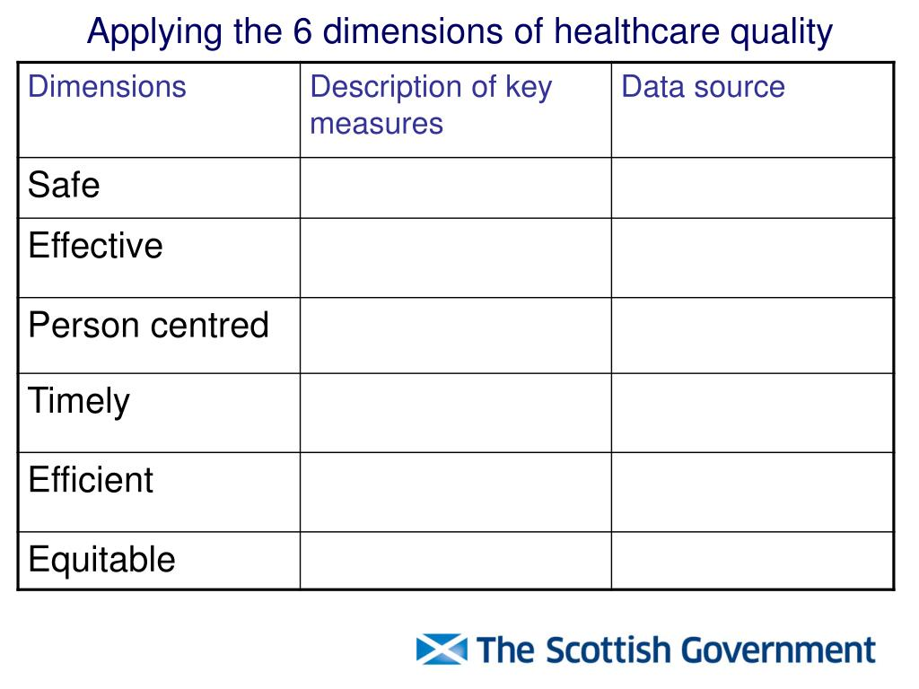 Applying the 6 dimensions of healthcare quality