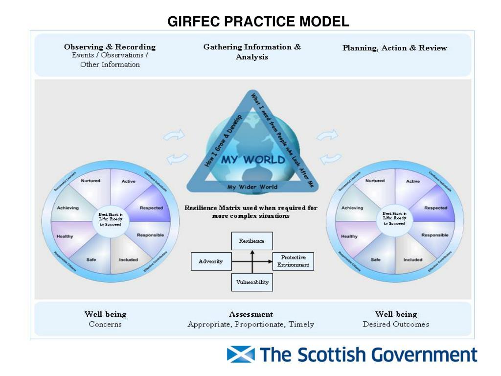 GIRFEC PRACTICE MODEL