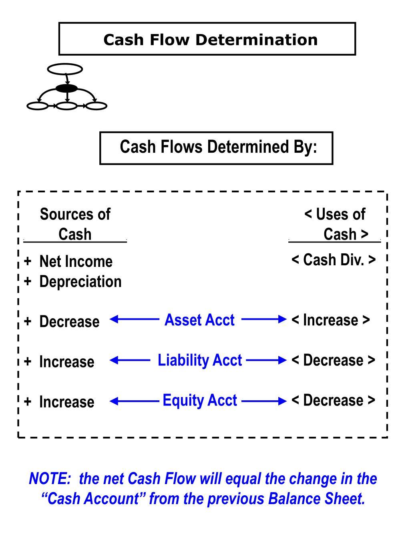 Cash Flow Determination