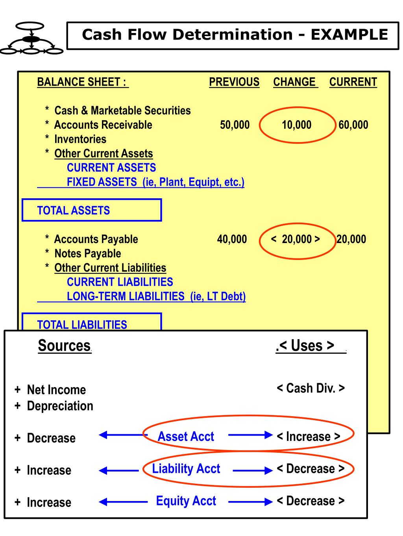 Cash Flow Determination - EXAMPLE