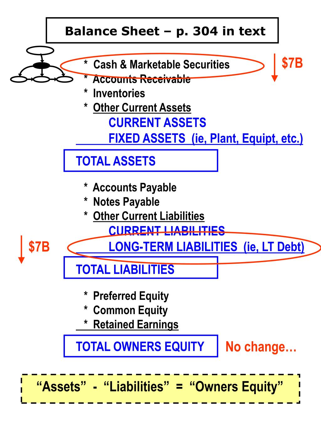 Balance Sheet – p. 304 in text