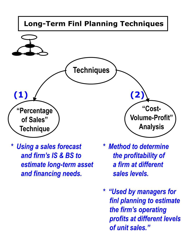 Long-Term Finl Planning Techniques