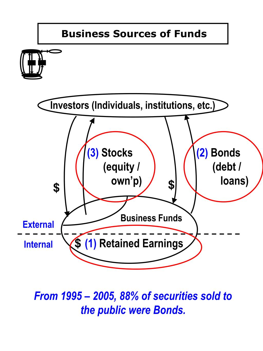 Business Sources of Funds
