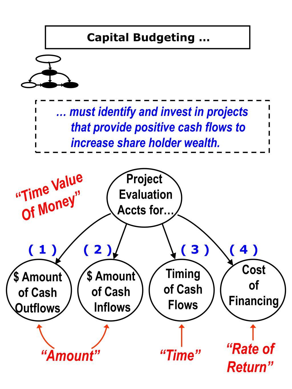Capital Budgeting …