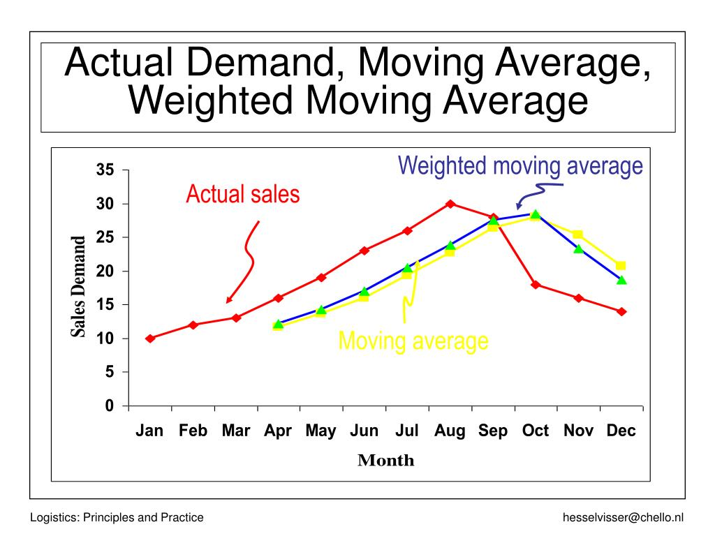 Actual Demand, Moving Average, Weighted Moving Average