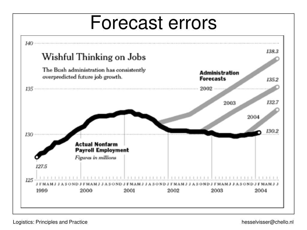 Forecast errors