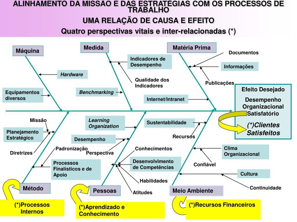 ALINHAMENTO DA MISSÃO E DAS ESTRATÉGIAS COM OS PROCESSOS DE TRABALHO