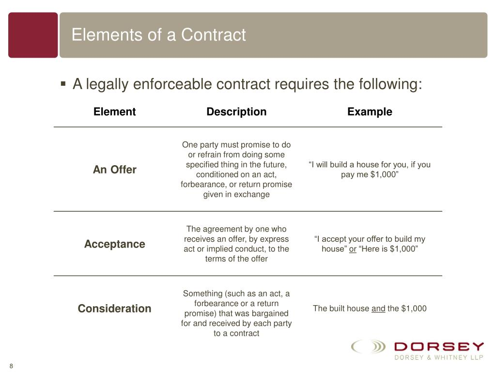 Elements of a Contract