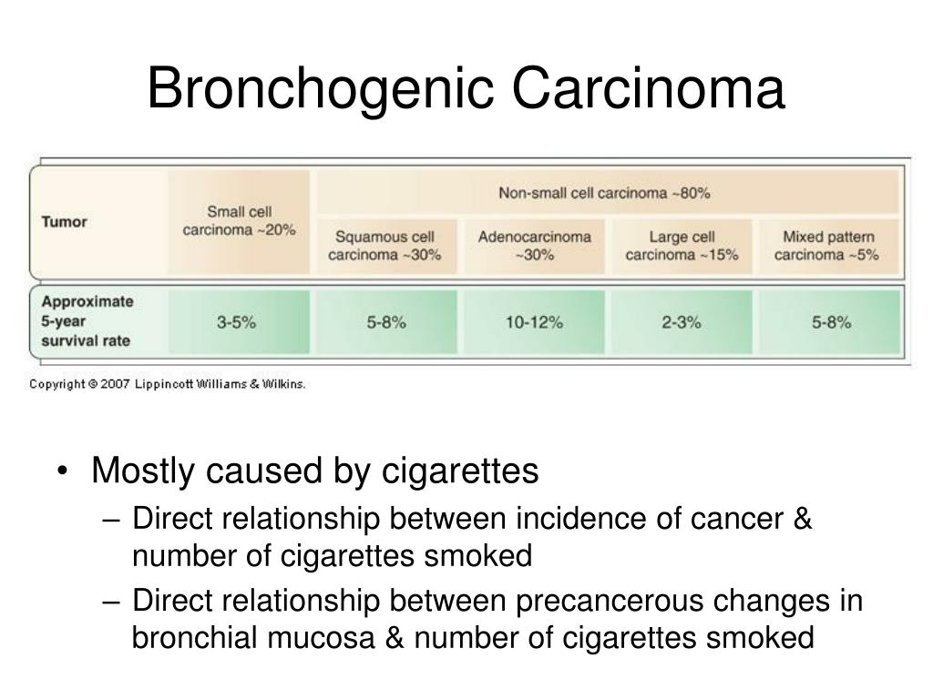 Bronchogenic Carcinoma