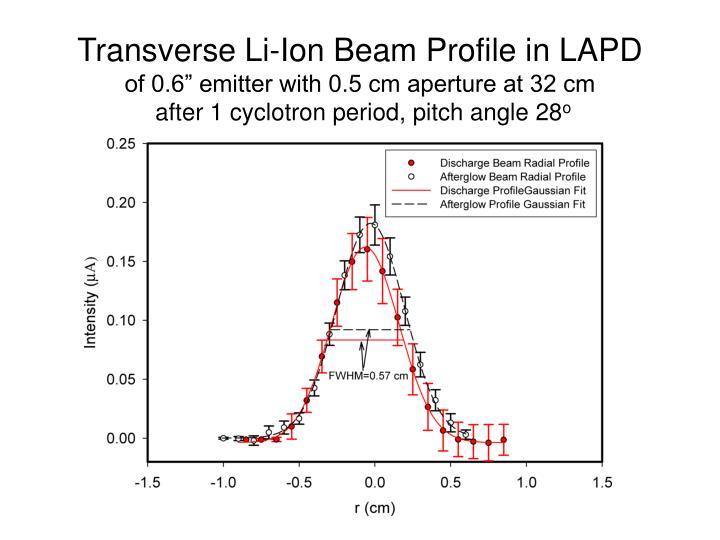 Transverse Li-Ion Beam Profile in LAPD