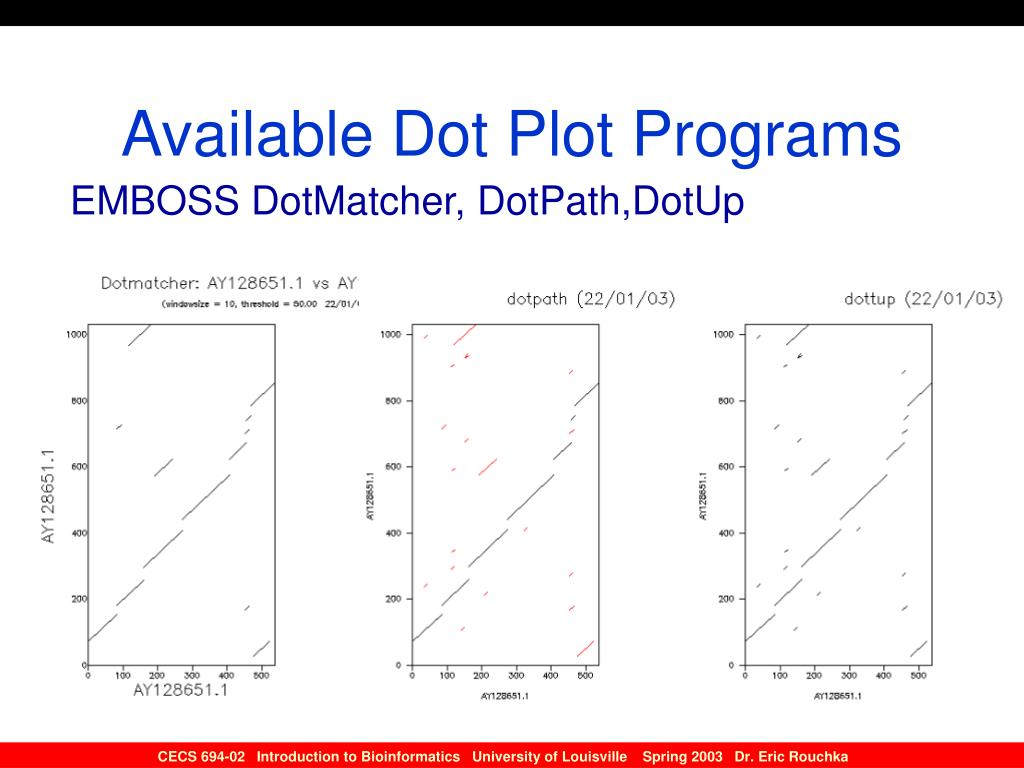 Available Dot Plot Programs