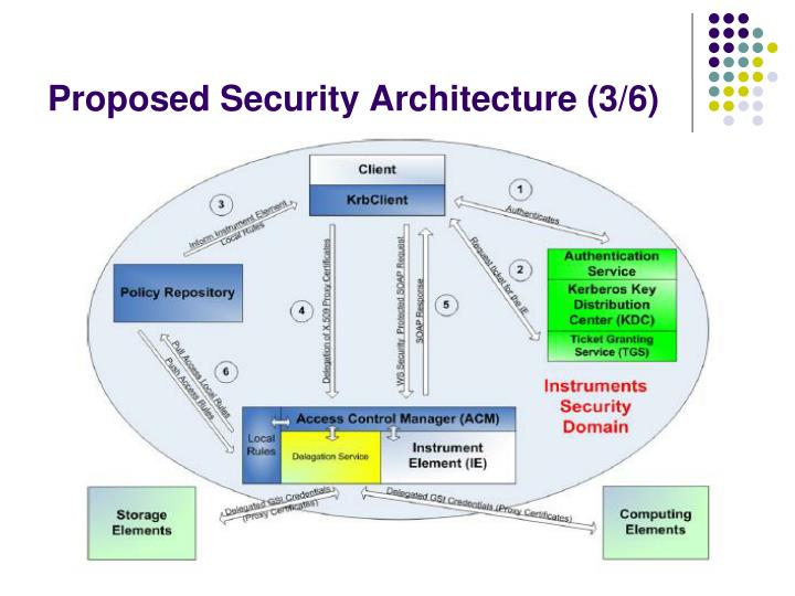 Proposed Security Architecture (3/6)