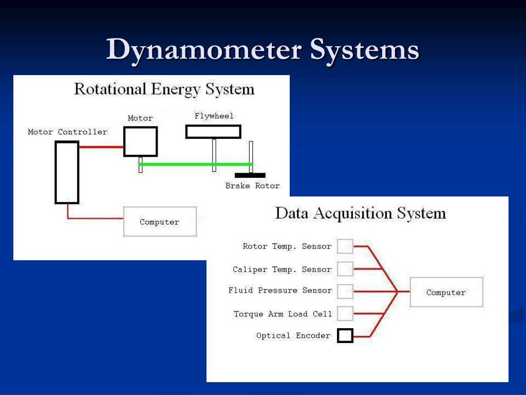 Dynamometer Systems