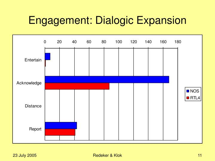 Engagement: Dialogic Expansion