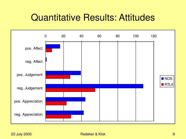 Quantitative Results: Attitudes