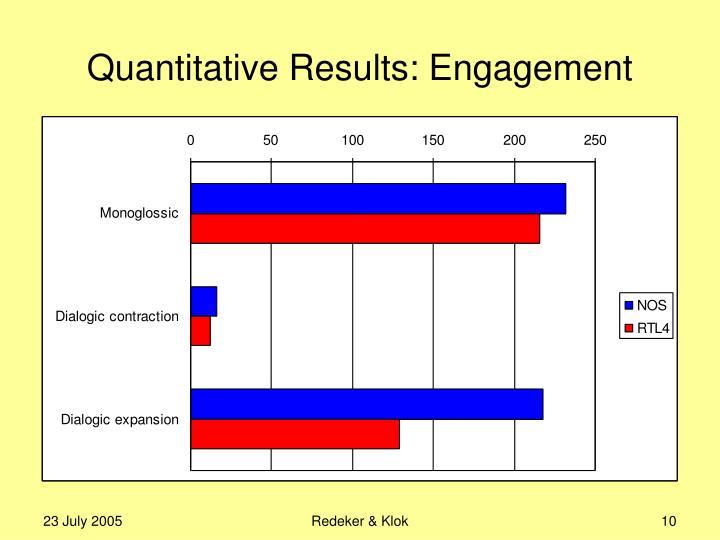 Quantitative Results: Engagement