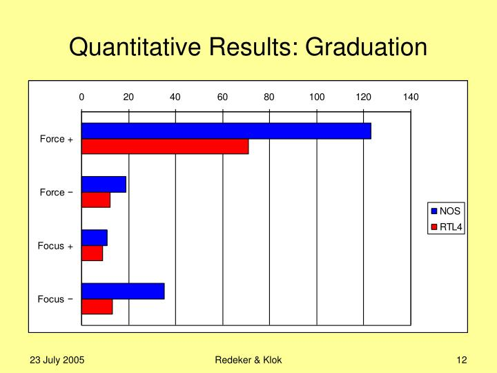 Quantitative Results: Graduation