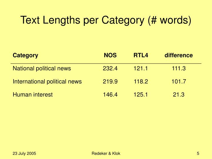 Text Lengths per Category (# words)