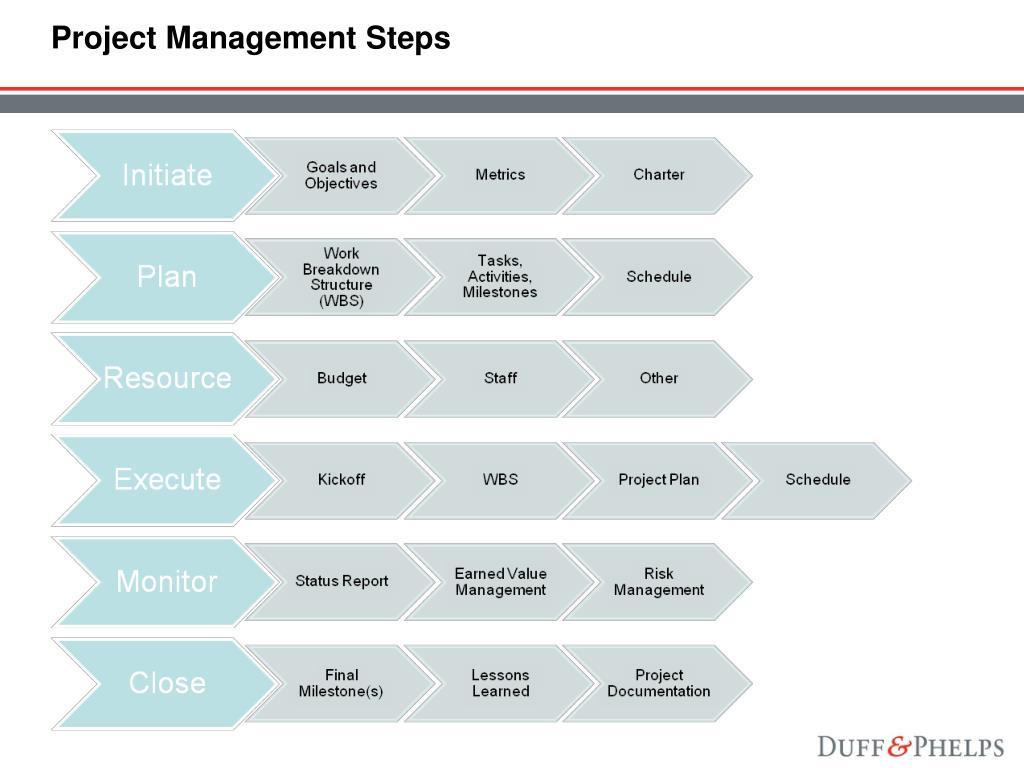Organizational structure pmp study