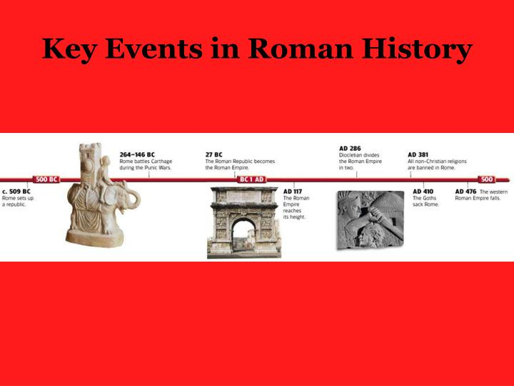 Key Events in Roman History