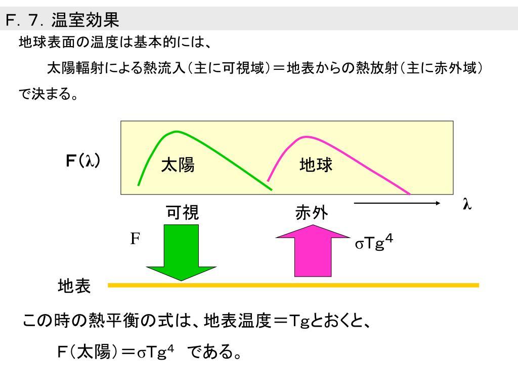 F.7.温室効果