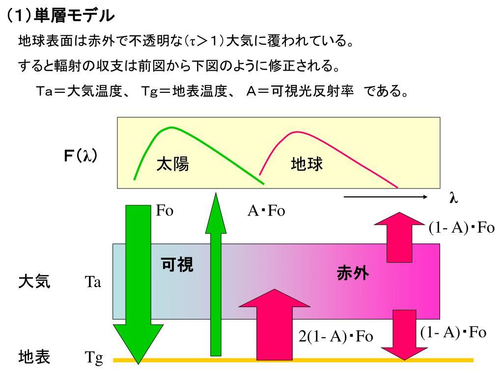 (1)単層モデル