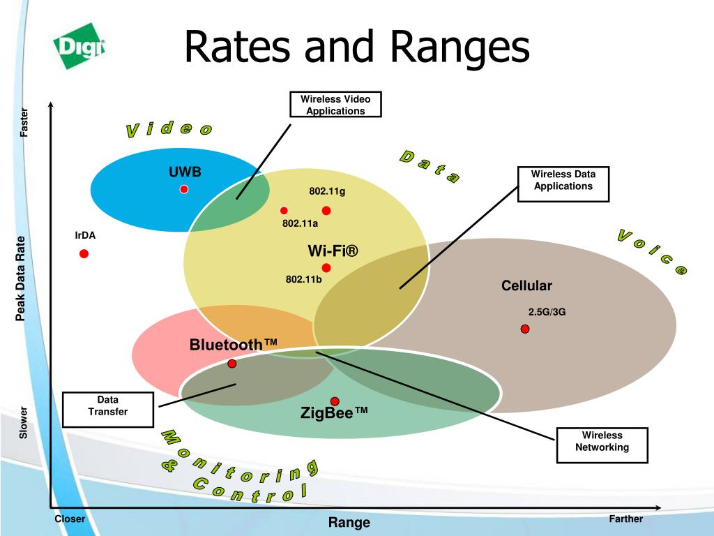 Rates and Ranges