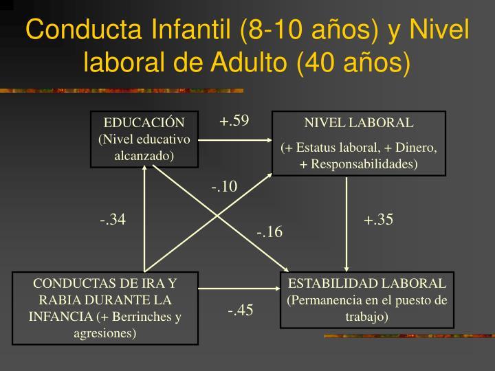 Conducta Infantil (8-10 años) y Nivel laboral de Adulto (40 años)