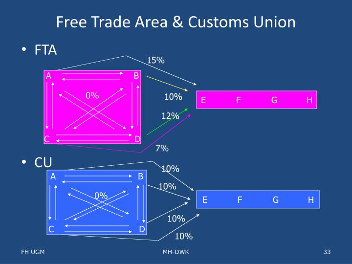 Free Trade Area & Customs Union