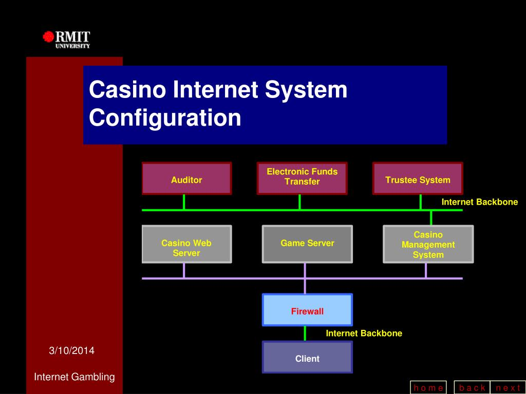 Casino Internet System Configuration