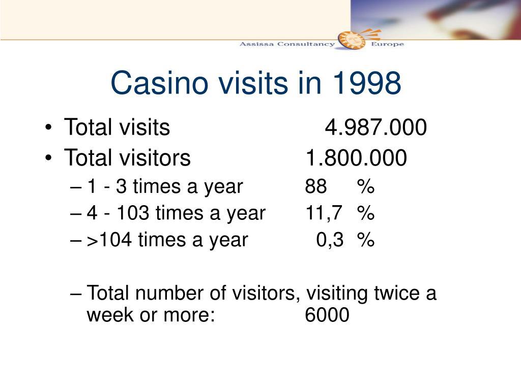 Casino visits in 1998