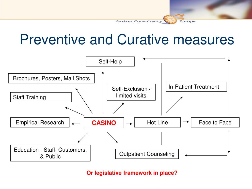 Preventive and Curative measures