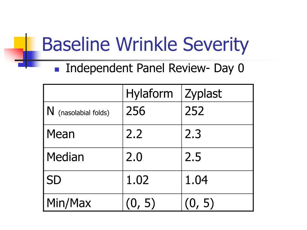 Baseline Wrinkle Severity