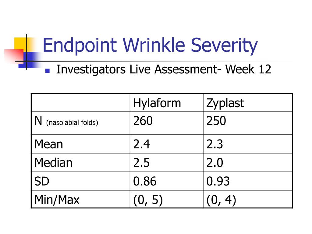Endpoint Wrinkle Severity