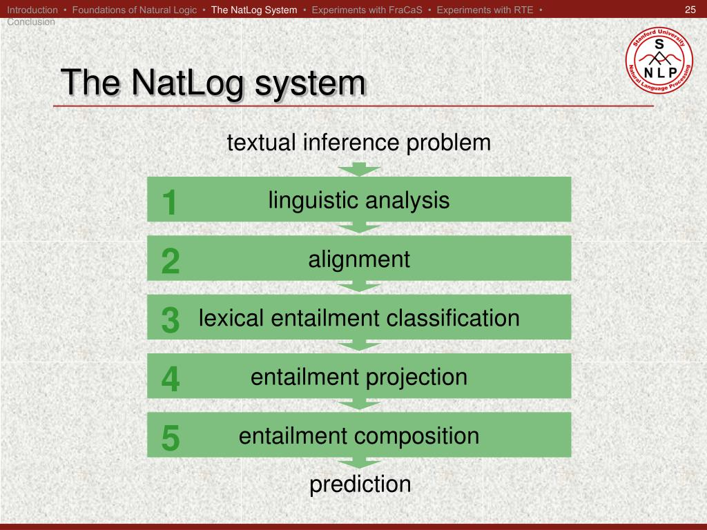 Introduction  •  Foundations of Natural Logic  •