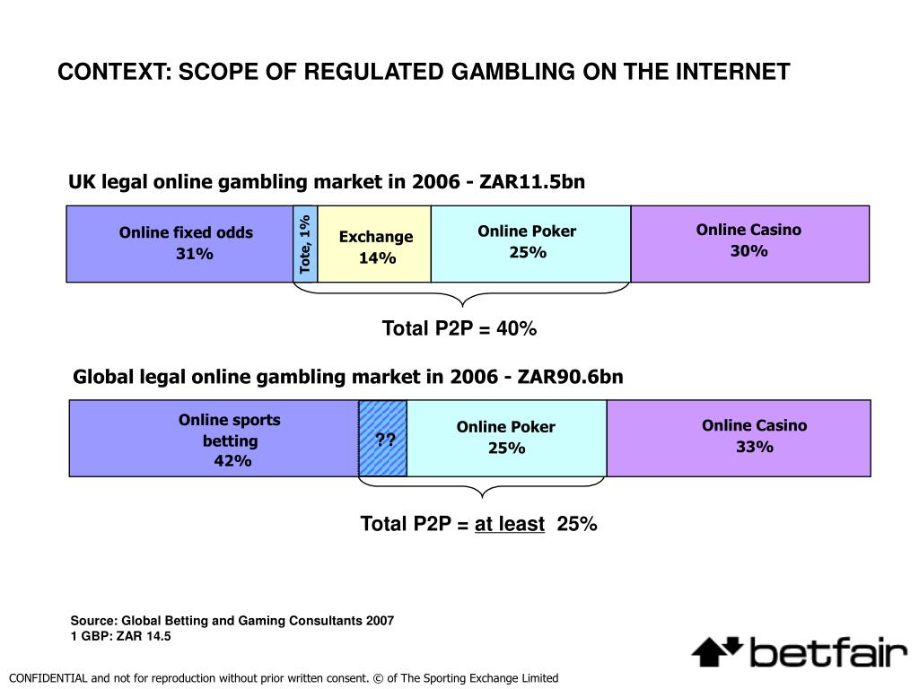 CONTEXT: SCOPE OF REGULATED GAMBLING ON THE INTERNET
