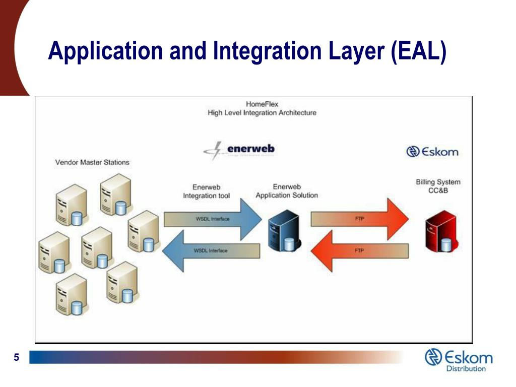 Application and Integration Layer (EAL)