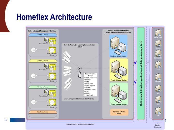 Homeflex architecture
