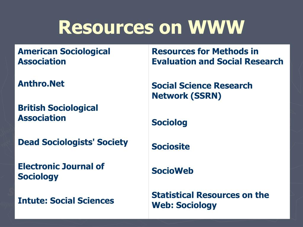 Resources on WWW