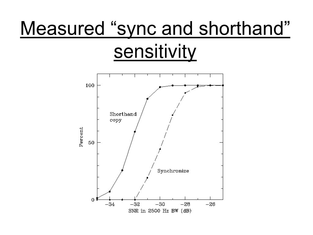 "Measured ""sync and shorthand"" sensitivity"
