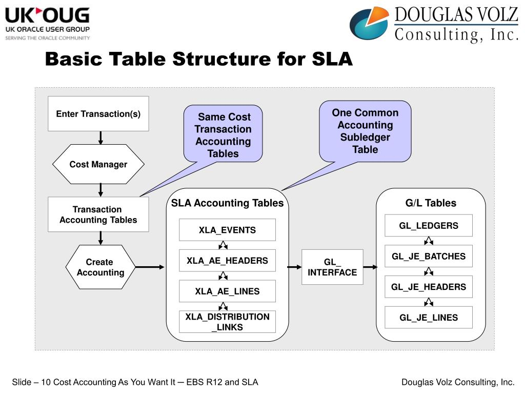 Basic Table Structure for SLA