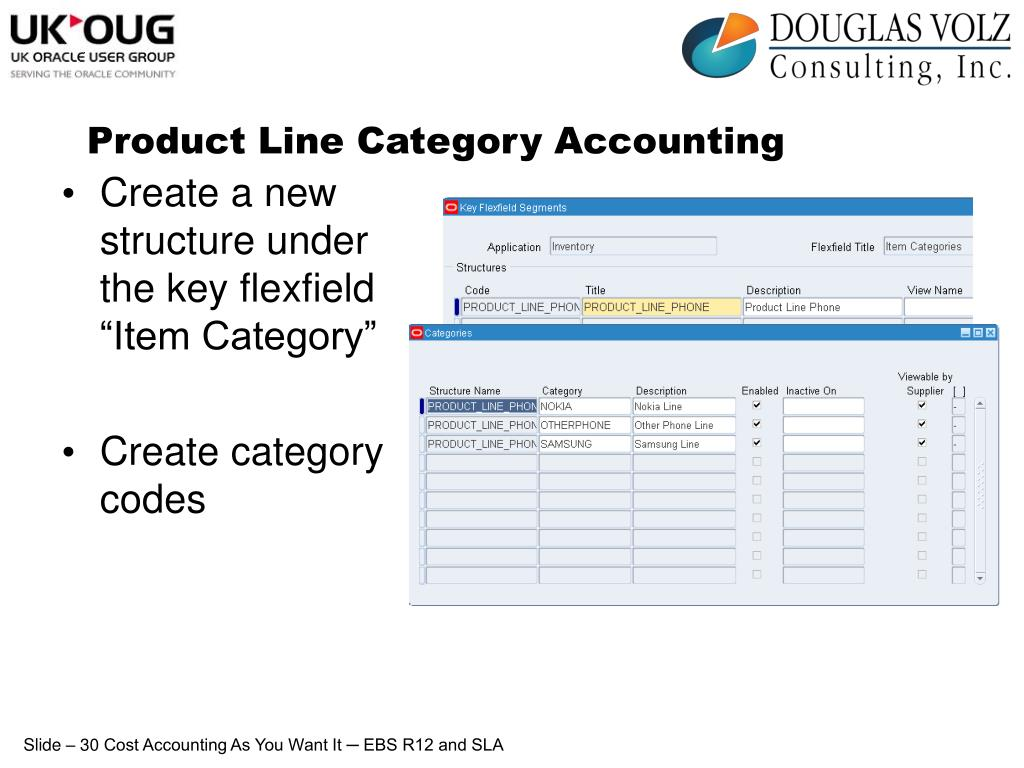Product Line Category Accounting
