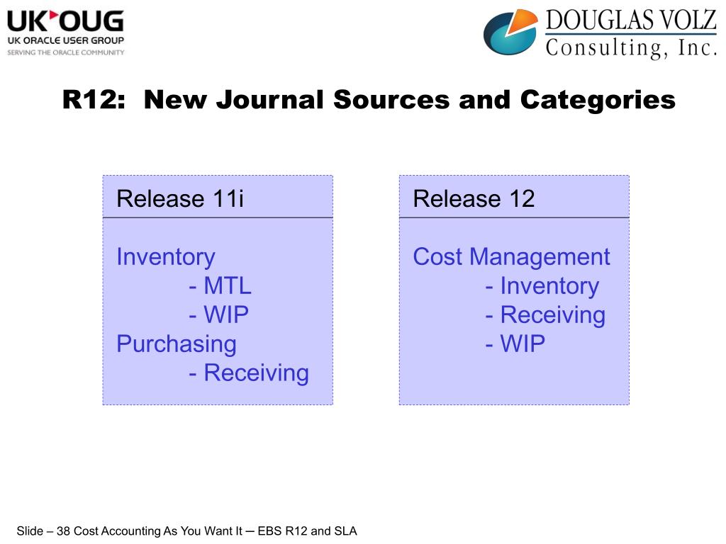 R12:  New Journal Sources and Categories